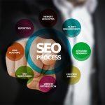 L'élaboration d'une stratégie de marketing digital efficace et performante